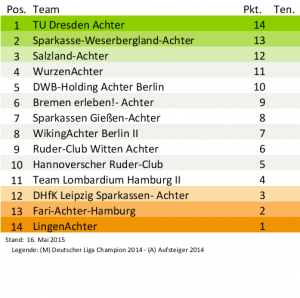 2. Ruder-Bundesliga, Tabelle